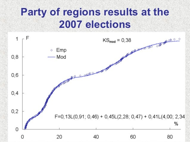 Party of regions results at the2007 elections