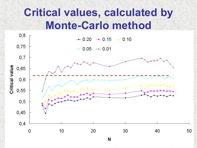 Critical values, calculated byMonte-Carlo method