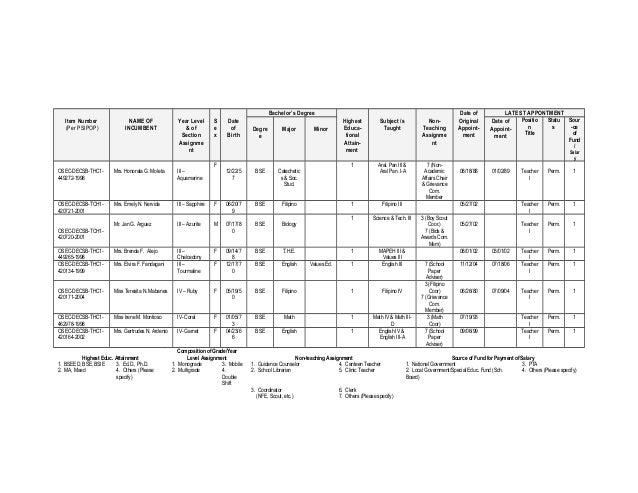 Pdnhs school improvement plan sy 2011 2014 0014c – Sample Improvement Plan