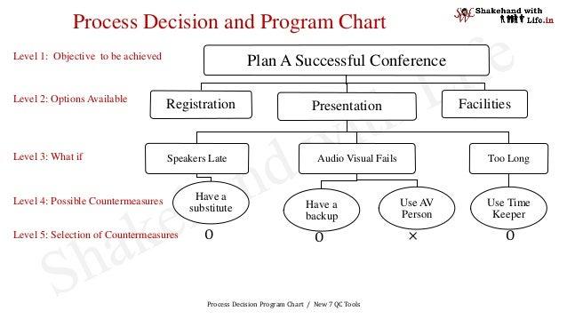 Process Decision Program Chart / New 7 QC Tools Process Decision and Program Chart Plan A Successful Conference Registrati...