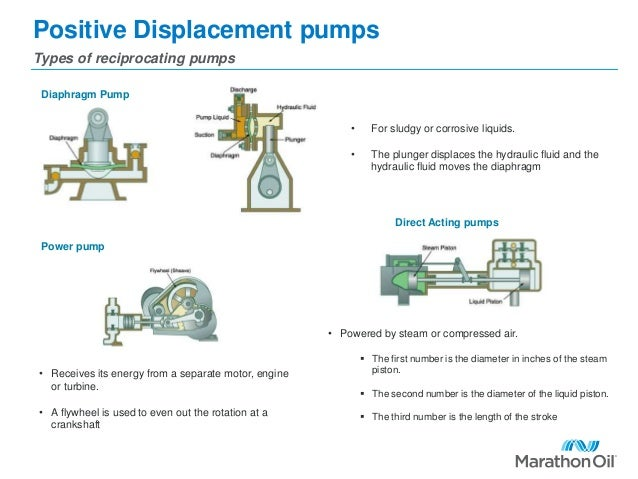 Positive displacement pumps 5 638gcb1462780372 5 positive displacement pumps types of reciprocating pumps diaphragm ccuart Image collections