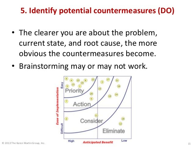 © 2013 The Karen Martin Group, Inc. 5. Identify potential countermeasures (DO) • The clearer you are about the problem, cu...