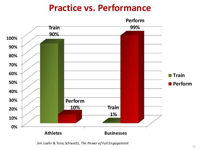 Practice vs. Performance 0% 10% 20% 30% 40% 50% 60% 70% 80% 90% 100% Athletes Businesses Train Perform 25 Train 90% Train ...