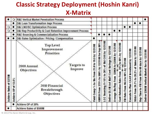 © 2013 The Karen Martin Group, Inc. Classic Strategy Deployment (Hoshin Kanri) X-Matrix