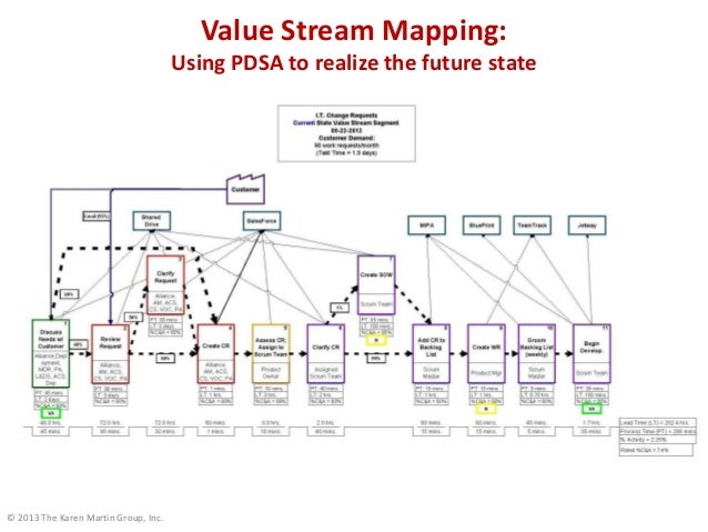 © 2013 The Karen Martin Group, Inc. Value Stream Mapping: Using PDSA to realize the future state