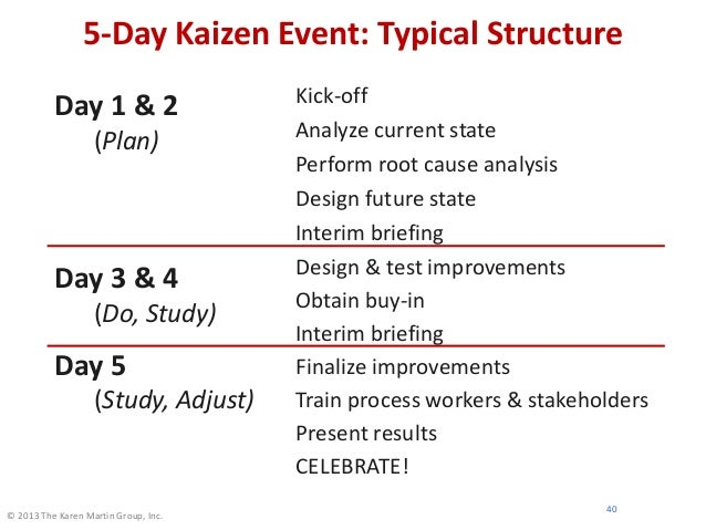© 2013 The Karen Martin Group, Inc. 5-Day Kaizen Event: Typical Structure Day 1 & 2 (Plan) Day 3 & 4 (Do, Study) Day 5 (St...