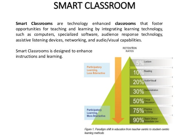 smart classroom   Slide 2