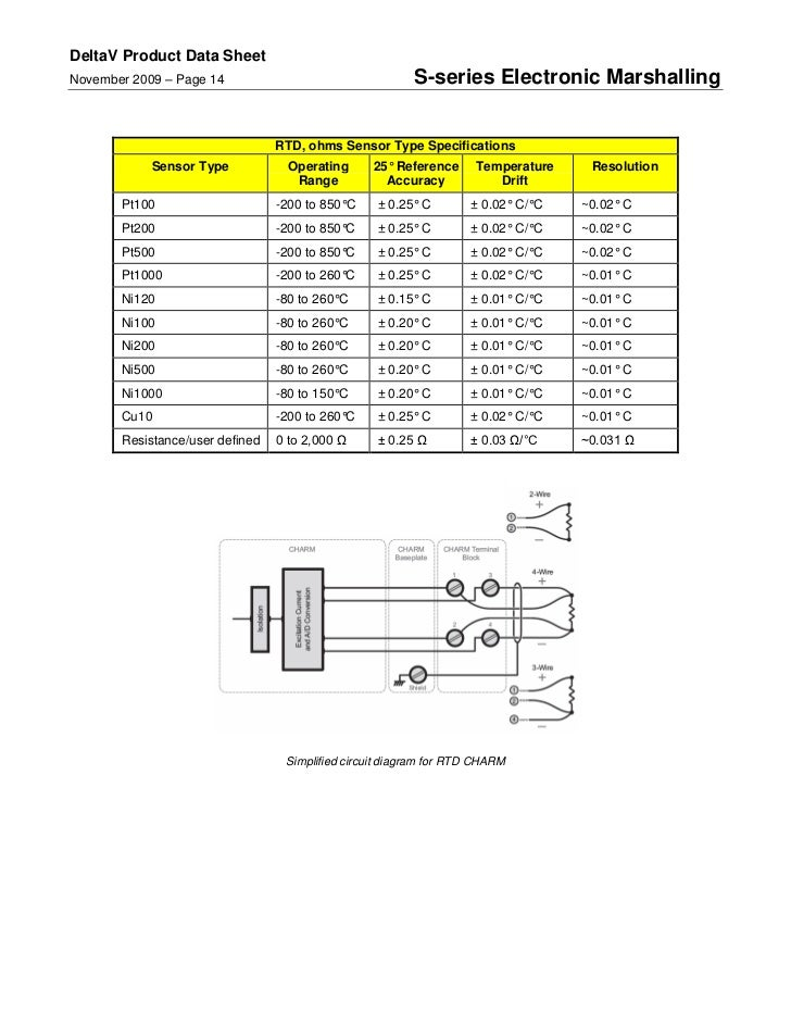 Cn0337 in addition Thertypk together with 3 Wire Pressure Transducer Wiring Diagram also Different Color Code For K Type 60087224133 moreover Rtd Pt100 Wiring. on pt100 rtd wiring diagram