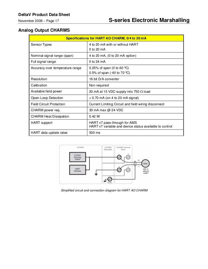 Deltav Electronic Marshalling