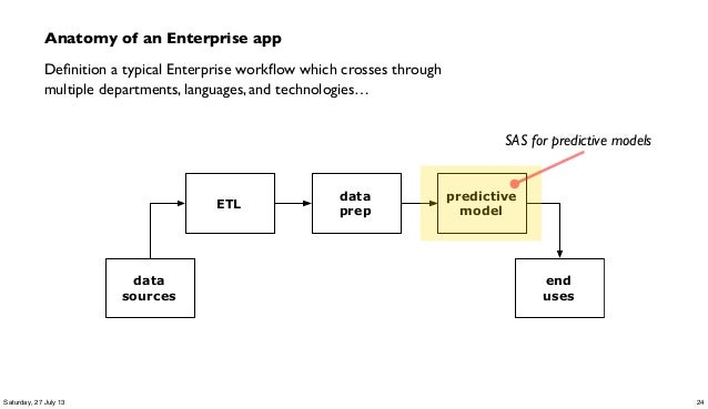 Anatomy of an Enterprise app Definition a typical Enterprise workflow which crosses through multiple departments, languages,...