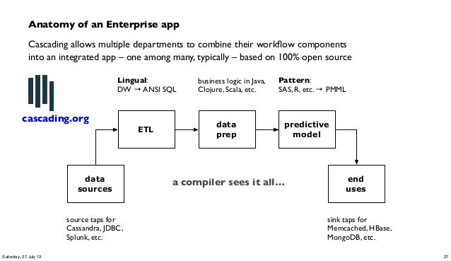 ETL data prep predictive model data sources end uses Lingual: DW → ANSI SQL Pattern: SAS, R, etc. → PMML business logic in...