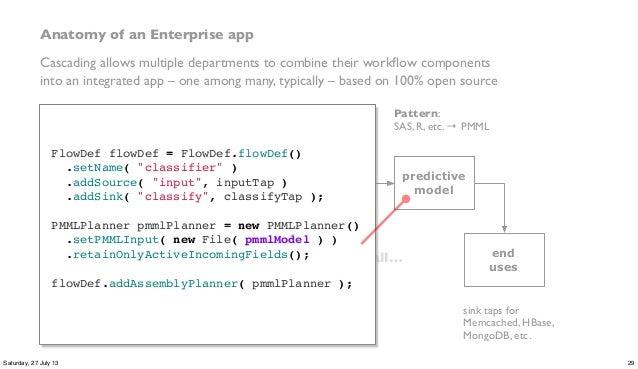 a compiler sees it all… ETL data prep predictive model data sources end uses Lingual: DW → ANSI SQL Pattern: SAS, R, etc. ...