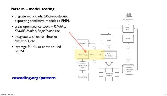 Hadoop Cluster source tap source tap sink tap trap tap customer profile DBsCustomer Prefs logs logs Logs Data Workflow Cac...