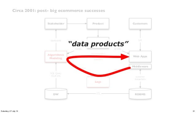 RDBMS SQL Query result sets recommenders + classifiers Web Apps customer transactions Algorithmic Modeling Logs event histo...