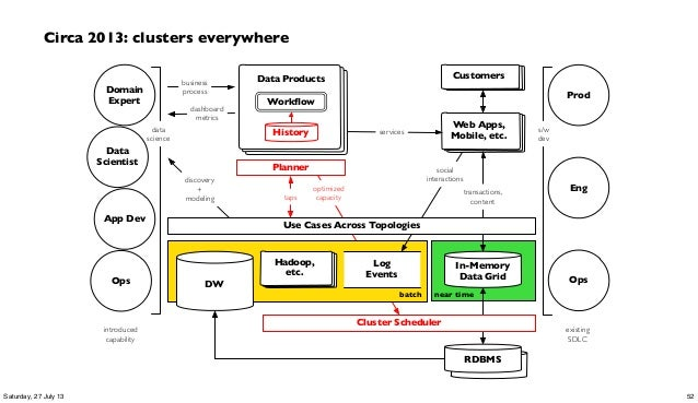 Workflow RDBMS near timebatch services transactions, content social interactions Web Apps, Mobile, etc.History Data Product...