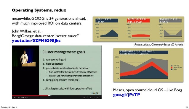 Operating Systems, redux meanwhile, GOOG is 3+ generations ahead, with much improved ROI on data centers John Wilkes, et a...