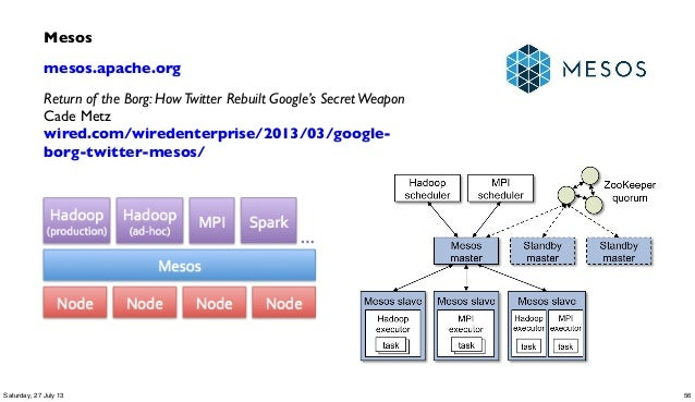 Mesos mesos.apache.org Return of the Borg: HowTwitter Rebuilt Google's SecretWeapon Cade Metz wired.com/wiredenterprise/20...
