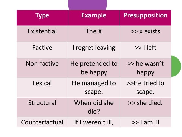 presupposition and entailment Basically, an inference is an informal and less reliable kind of entailment of course, good inferences tend to use premises that are probably true even if technically unconfirmed, which makes them very, very close to entailments.