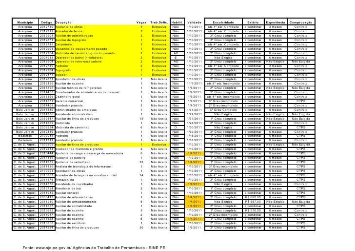 Tabela com oportunidades da Agência do Trabalho