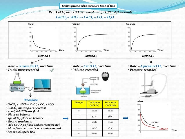 ib chemistry ia 2 This is a sample international baccalaureate chemistry internal assessment for standard and higher level students international baccalaureate teachers can use this to discuss possible ia project all the aspects of the new ia are addressed.