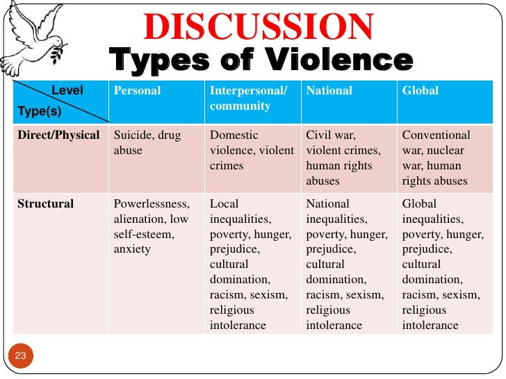 different types of media that contributes to the violence in the society Violence in society all over violence seen in media contributes gang violence is a major problem in our society today that takes place in many different.