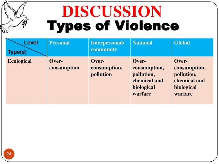 types of violence Nine types of violence and abuse physical violence physical violence occurs when someone uses a part of their body or an object to control a person's actions.