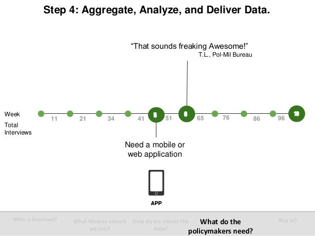 """""""That sounds freaking Awesome!"""" T.L., Pol-Mil Bureau Week Step 4: Aggregate, Analyze, and Deliver Data. 10 Total Interview..."""