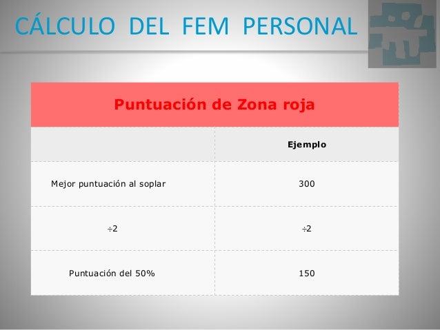 CÁLCULO DEL FEM PERSONAL Puntuación de Zona roja Ejemplo Mejor puntuación al soplar 300 ÷2 ÷2 Puntuación del 50% 150