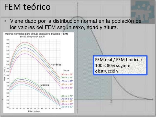 FEM teórico  Viene dado por la distribución normal en la población de los valores del FEM según sexo, edad y altura. FEM ...