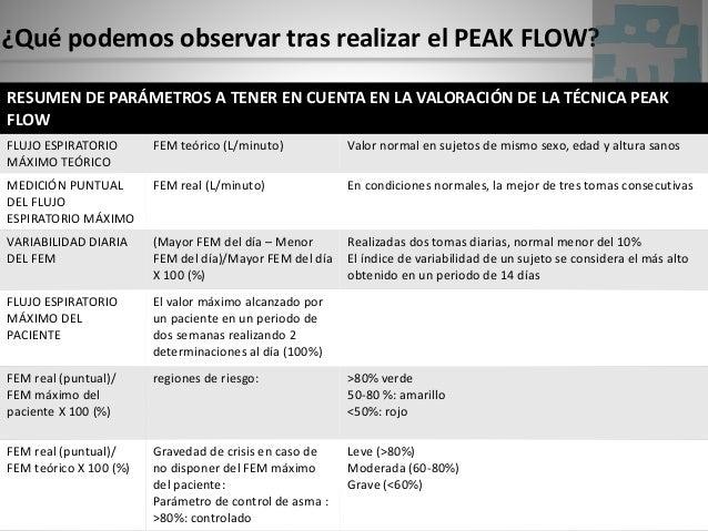 ¿Qué podemos observar tras realizar el PEAK FLOW? RESUMEN DE PARÁMETROS A TENER EN CUENTA EN LA VALORACIÓN DE LA TÉCNICA P...