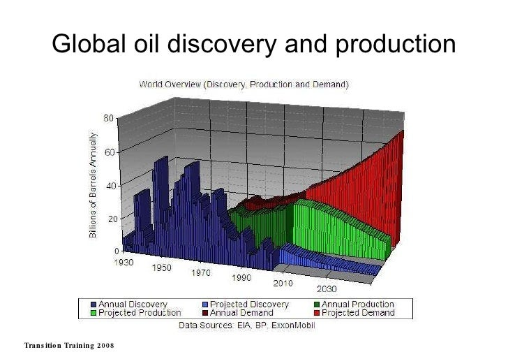 Global oil discovery and production Transition Training 2008