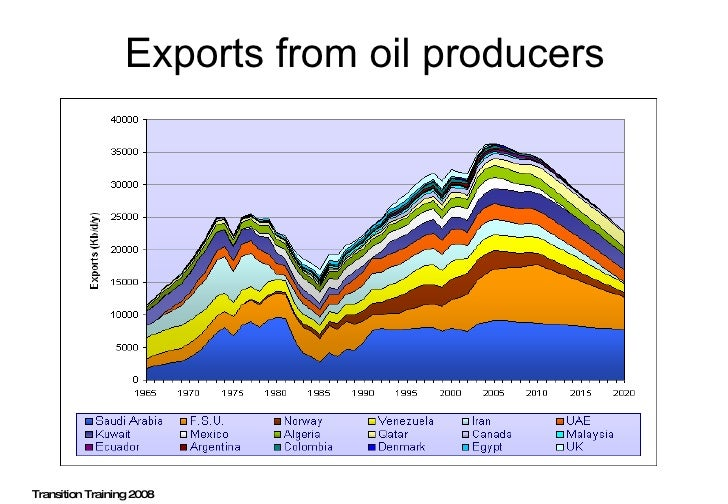 Exports from oil producers Transition Training 2008
