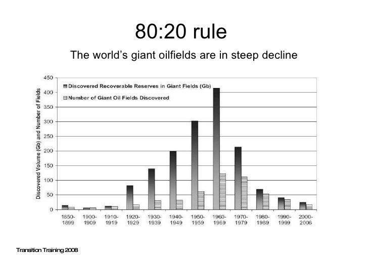 80:20 rule  <ul><li>The world's giant oilfields are in steep decline </li></ul>Transition Training 2008