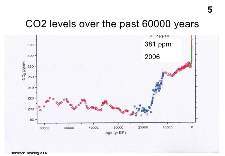 CO2 levels over the past 60000 years Ron Oxburgh 381 ppm 2006 Transition Training 2007 5