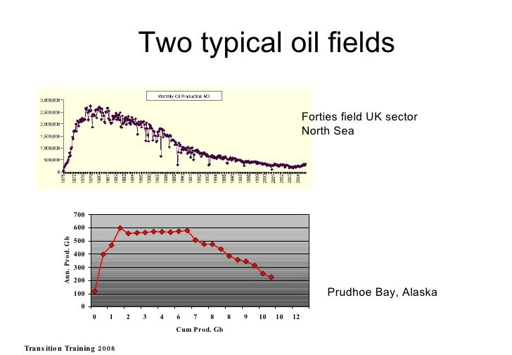 Forties field UK sector North Sea Prudhoe Bay, Alaska Two typical oil fields Transition Training 2008