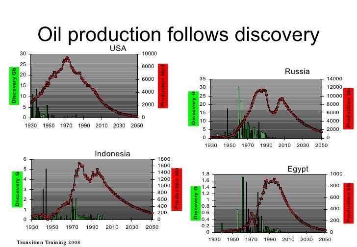 USA Egypt Indonesia Russia Oil production follows discovery Transition Training 2008