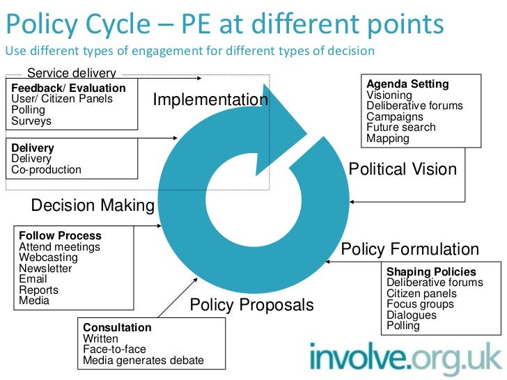 public policy diagrams pe and the policy cycle #10