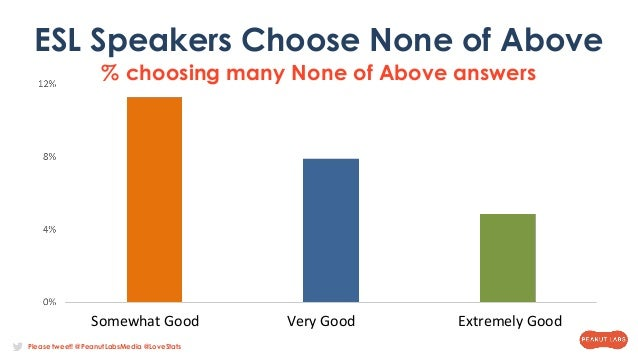 Please tweet! @PeanutLabsMedia @LoveStats ESL Speakers Choose None of Above % choosing many None of Above answers Somewhat...