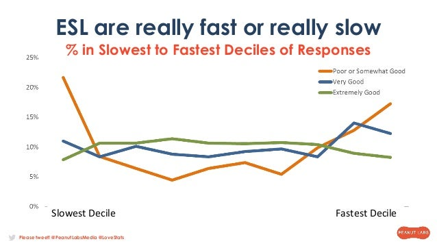 Please tweet! @PeanutLabsMedia @LoveStats ESL are really fast or really slow % in Slowest to Fastest Deciles of Responses ...