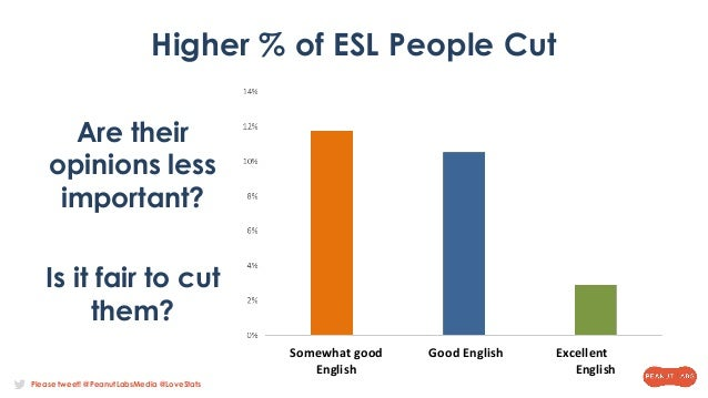 Please tweet! @PeanutLabsMedia @LoveStats Higher % of ESL People Cut Are their opinions less important? Is it fair to cut ...