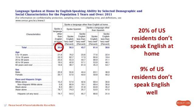 Please tweet! @PeanutLabsMedia @LoveStats 20% of US residents don't speak English at home 9% of US residents don't speak E...