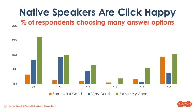 Please tweet! @PeanutLabsMedia @LoveStats Native Speakers Are Click Happy % of respondents choosing many answer options