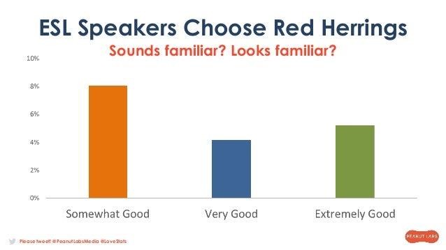 Please tweet! @PeanutLabsMedia @LoveStats ESL Speakers Choose Red Herrings Sounds familiar? Looks familiar?
