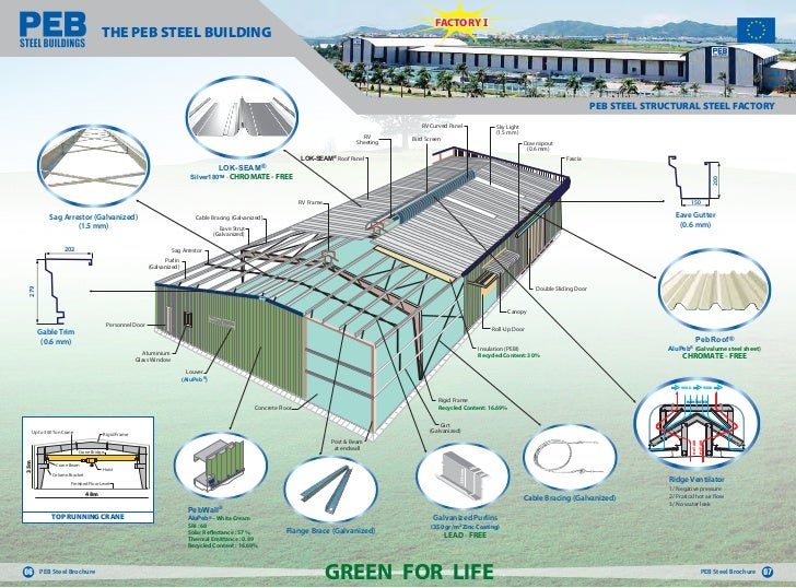 PEB Steel Building Projects Of Pre Engineered