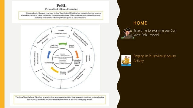 H O M E Take time to examine our Sun West PeBL model Engage in Plus/Minus/Inquiry Activity