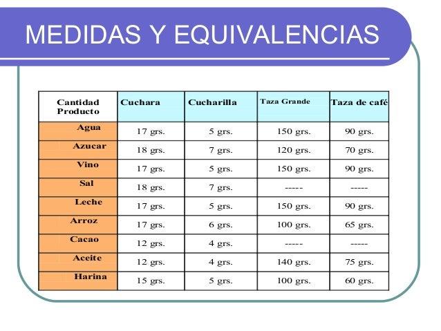 MEDIDAS Y EQUIVALENCIAS  Cantidad    Cuchara     Cucharilla   Taza Grande   Taza de café  Producto     Agua               ...