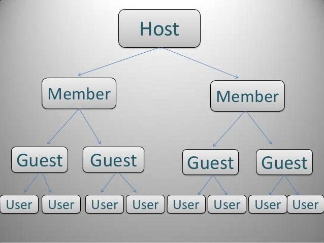 HostGuest GuestMember MemberGuest GuestUser User User User User User User User