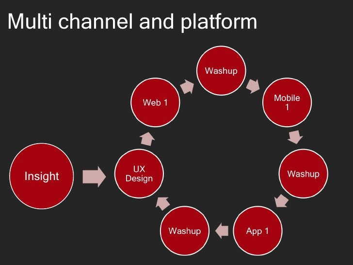 Multi channel and platform Insight