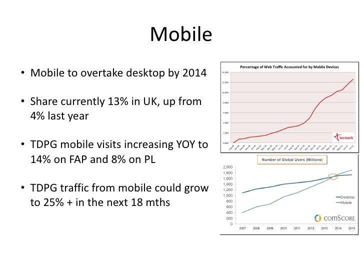 Mobile <ul><li>Mobile to overtake desktop by 2014 </li></ul><ul><li>Share currently 13% in UK, up from 4% last year  </li>...