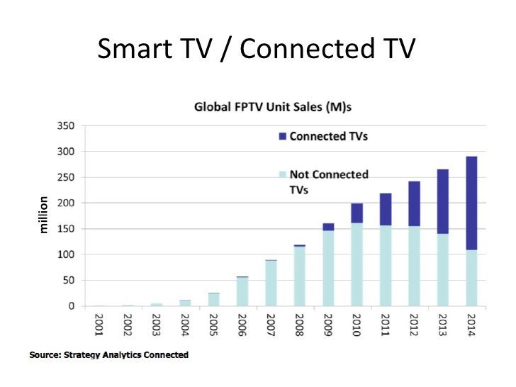 Smart TV / Connected TV
